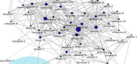 Graphe d'adjacence de GAGNER sans la vedette ni les sommets ayant mois de 5 liens